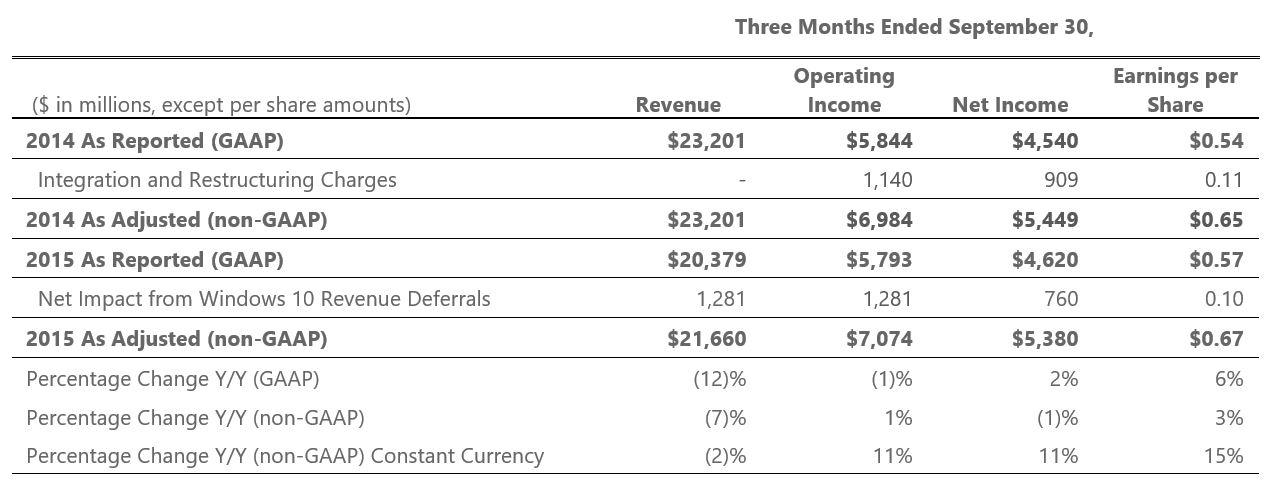 microsoft financial statements - Alannoscrapleftbehind