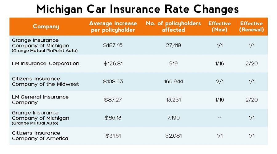Michigan Auto Insurance Best Rates Mesothelioma Law Firm