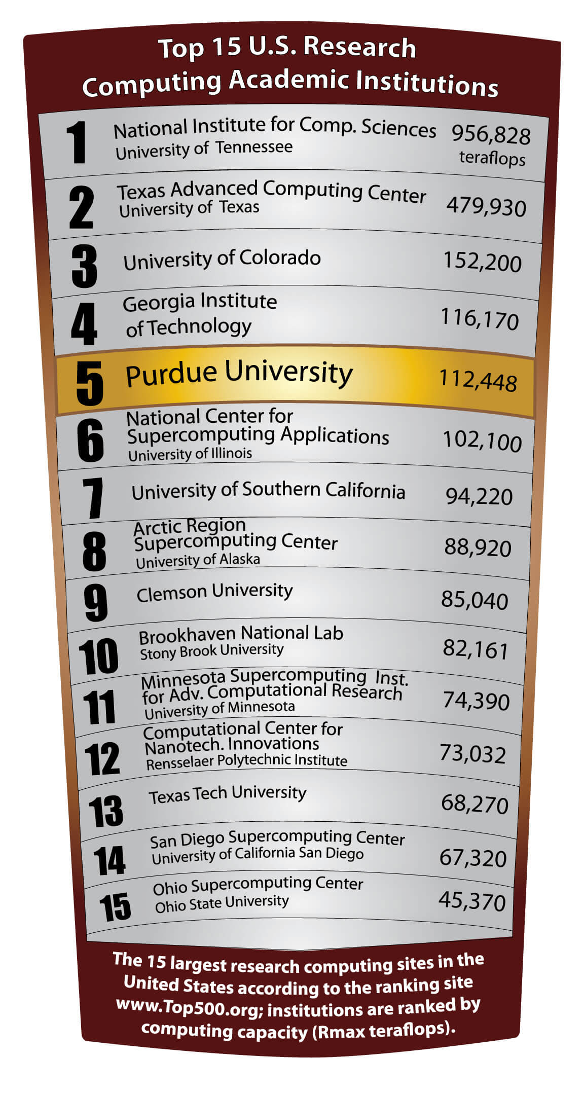 Rossmann Collage Purdue Computing Resources Rank Near Top Nationally
