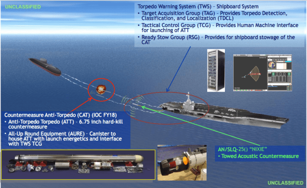 Slide from a Naval Sea Systems Command presentation on the Surface Ship Torpedo Defense system. NAVSEA Image
