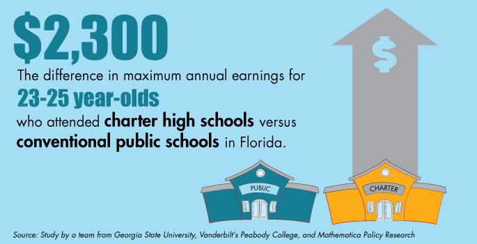 Charter school grads stay in college, earn more money study