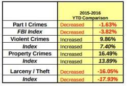 Santa Ana crime increase in 2016