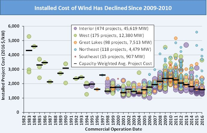 Annual Wind Power Report Confirms Technology Advancements, Improved