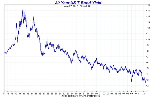 Buy long term treasuries in 1981? - Bogleheadsorg