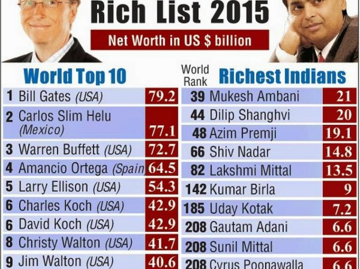 Forbes 2015 list 2