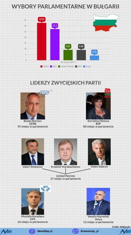 wyborywbulgarii infografika piktochart
