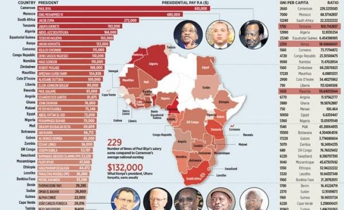 salaries-of-african-presidents