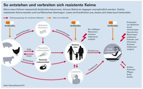So entstehen und verbreiten sich resistente Keime © Stiftung Warentest