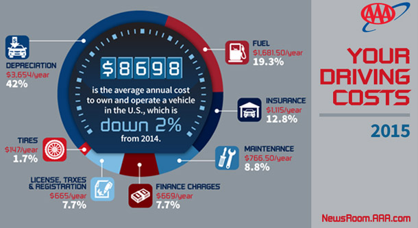 Annual Cost to Own and Operate a Vehicle Falls to $8,698, Finds AAA