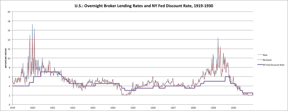 The Federal Reserve in the 1920s 2 Interest Rates \u2013 New World Economics