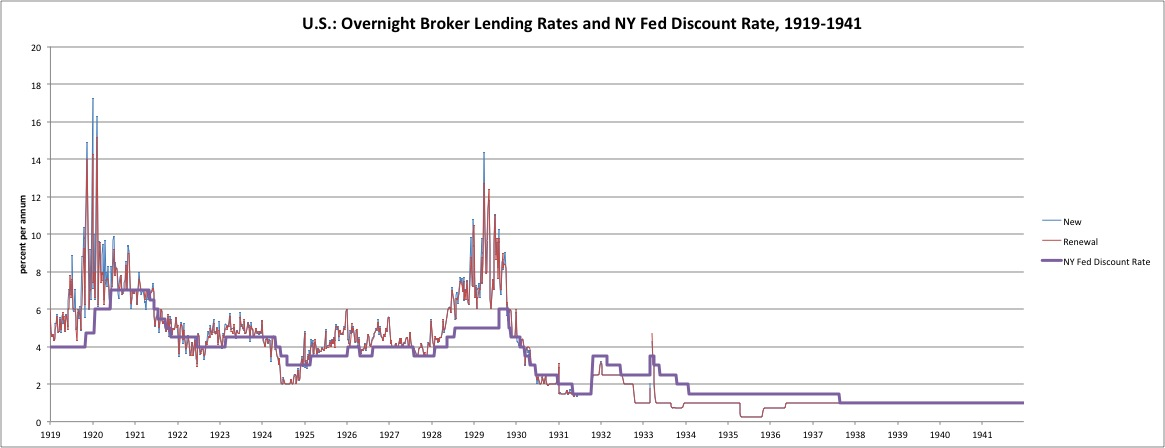 The Federal Reserve in the 1930s #2 Interest Rates \u2013 New World
