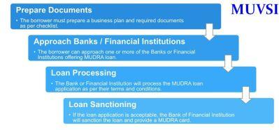 Mudra Bank Loan Details In India   Basic Procedures