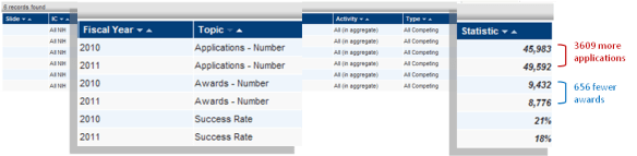 screen shot of hit list showing the changes in number of awards and applications and success rates