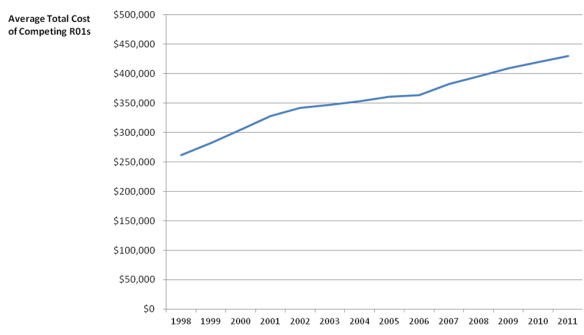 graph showing the increasing total cost of competing R01s from 1998 to 2011