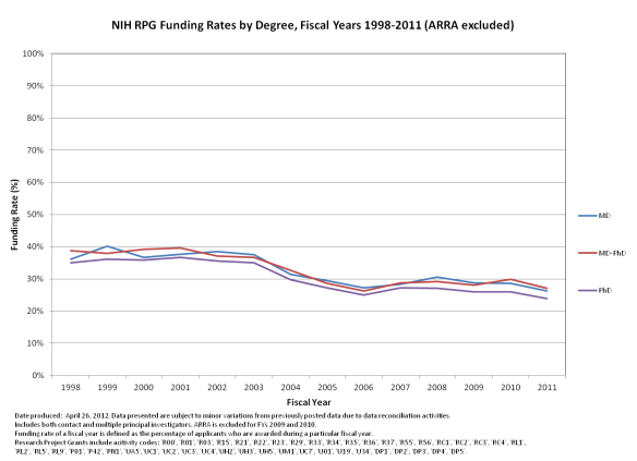 RPG funding rates by degree type 1998-2011