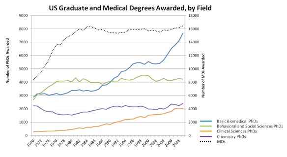 Graduate degrees awarded 1970-2008