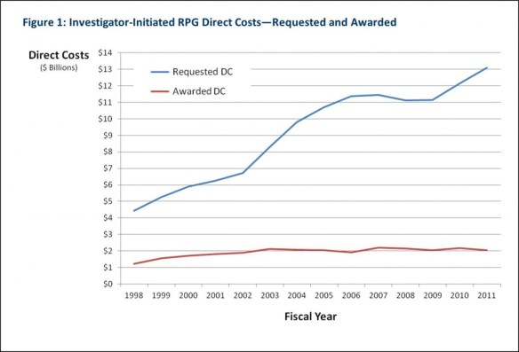 Figure 1: Investigator-Initiated RPG Direct Costs—Requested and Awarded