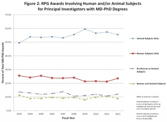 Figure 2: RPG Awards Involving Human and/or Animal Subjects for Principal Investigators with MD-PhD Degrees