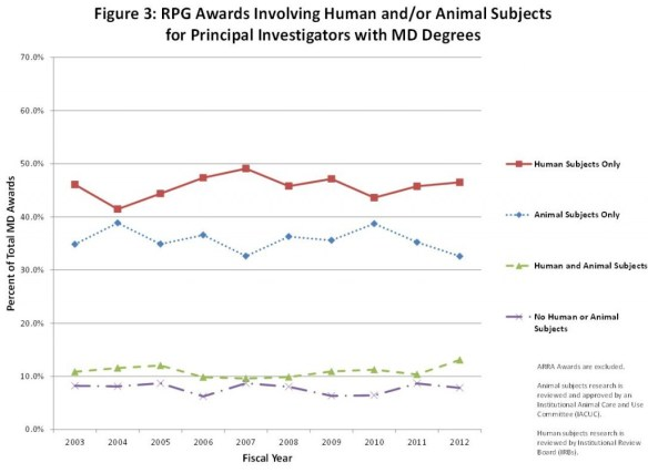 Figure 3: RPG Awards Involving Human and/or Animal Subjects for Principal Investigators with MD Degrees