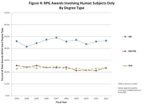 Figure 4: RPG Awards Involving Human Subjects Only By Degree Type