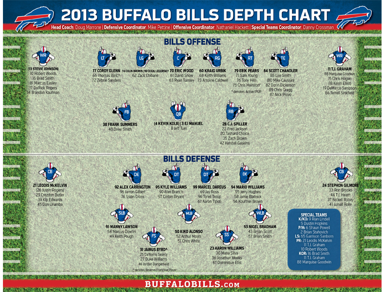 Unofficial Depth Chart (2013) Bills Pinterest Depth chart - chore chart