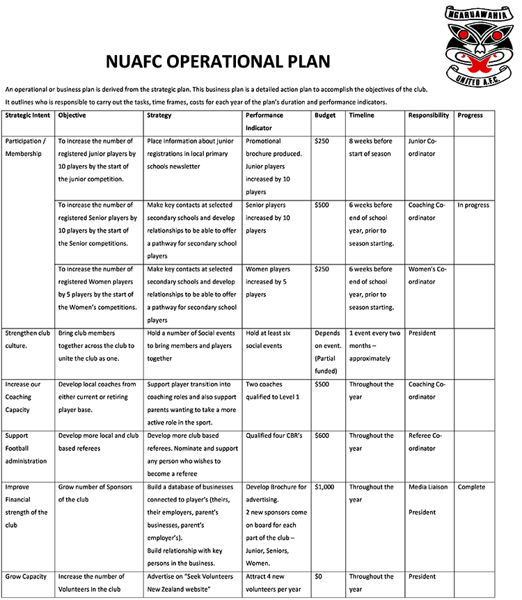 Operational Plan \u2013 Ngaruawahia United Football Club - Operational Plan Template