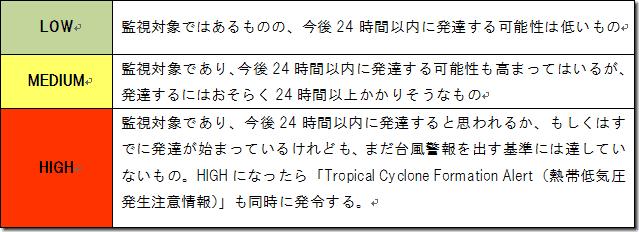 JTWC区分