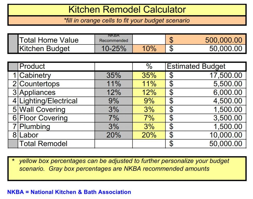 Kitchen Design Budget Calculator Remodeling Budget