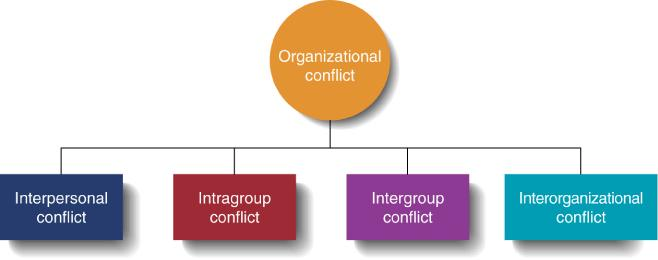 Types of Conflicts Final Speech Pinterest - resume job examples