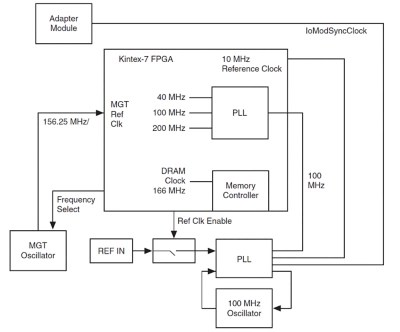 System Verilog Adapter The Controller For Flexrio A Deep Dive On Deployable