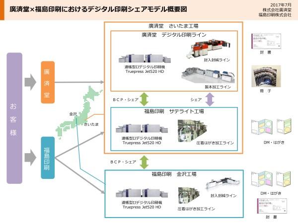 業務提携モデルの拡大2