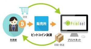 ビットコインによる決済