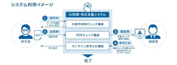 みずほ銀行において採用された「AI校閲・校正支援システム」利用イメージ