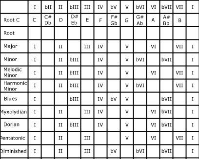 Music Scales Chart u2013 Music Modes Chart - music chart