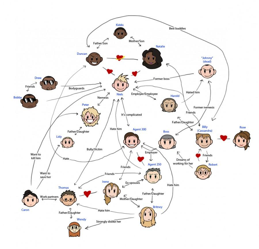 Niels Relationship Chart - Niels