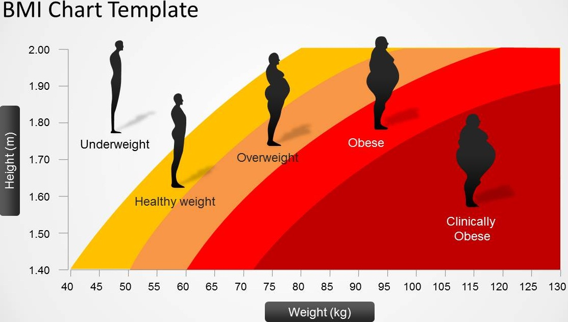 Body Mass Index (BMI) Calculator now available on NHO Nigeria