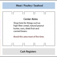 Grocery Store Tips: Why stay in the perimeter?