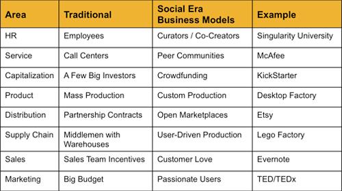 Nilofer-Merchant-Social-Era-in-Business.jpg