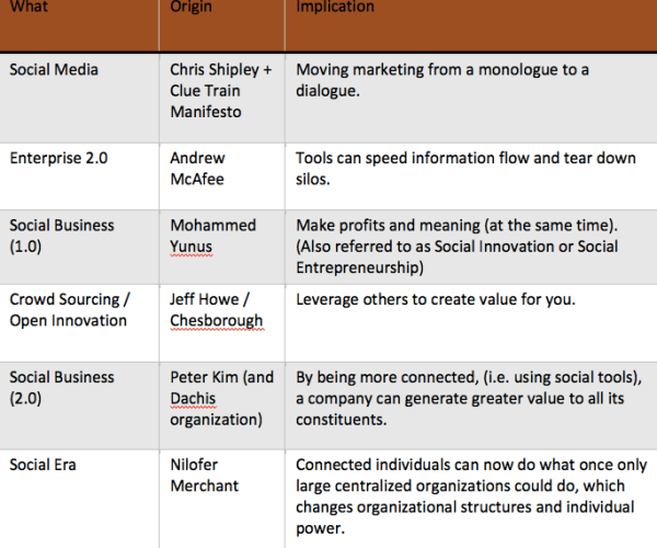Social Media vs. Social Business vs. Social Era Graphic