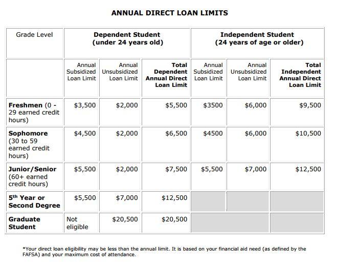Loans Niner Central UNC Charlotte