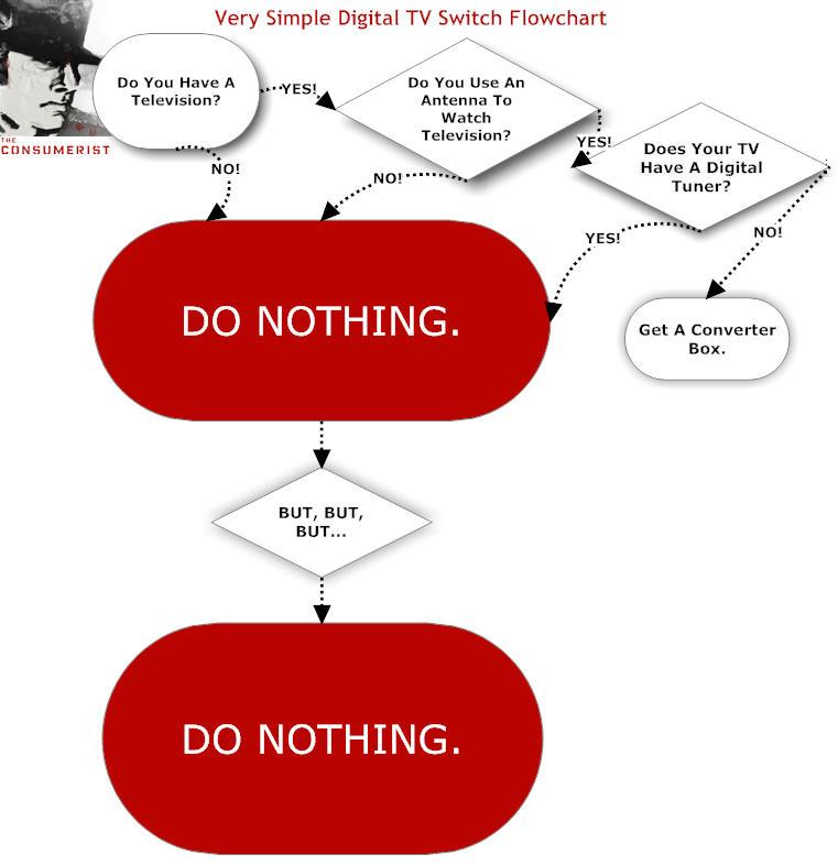 et lux in tenebris lucet » Blog Archive » DTV Transition Flow Chart