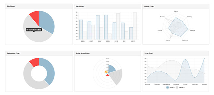 16 Beautiful Graphs and Charts for Angular JS - ninodezign
