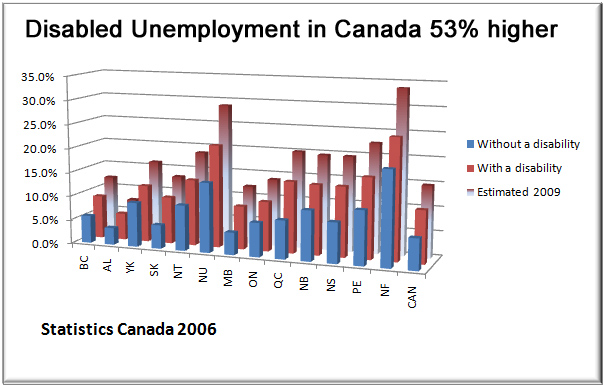 Disabled unemployment may exceed 15% in Canada