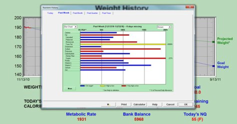 Dietpower nutrient history Stay healthy while dieting photo