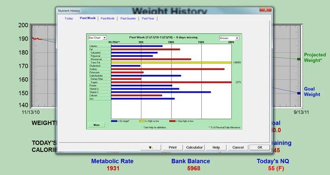 DietPower Nutrient History