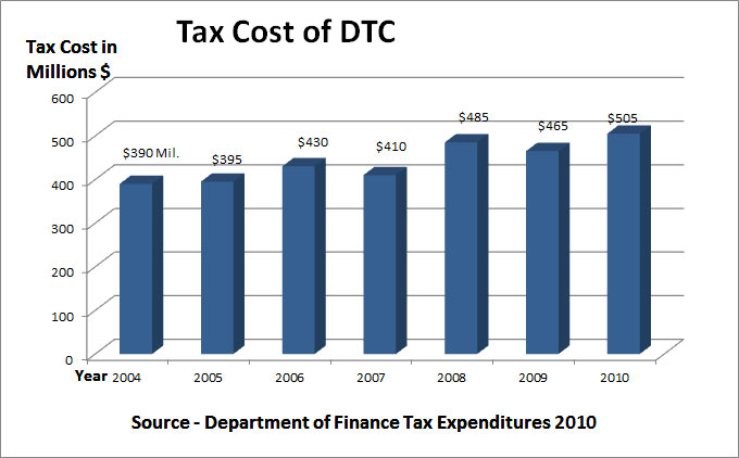 DTC Tax Costs (updated with 2010 estimates by Department of Finance)