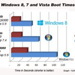 Windows 8 is faster than Windows 7 and Vista