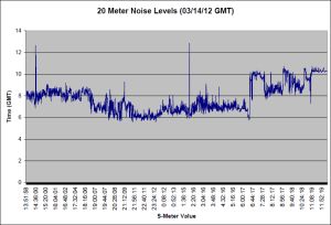 20 Meter Noise 03/14/12 (GMT)