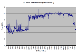 20 Meter Noise for 03/17/12