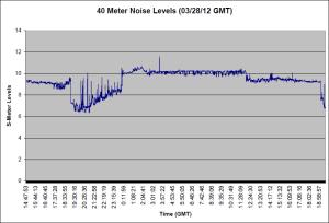 40 Meter Noise 03/28/12
